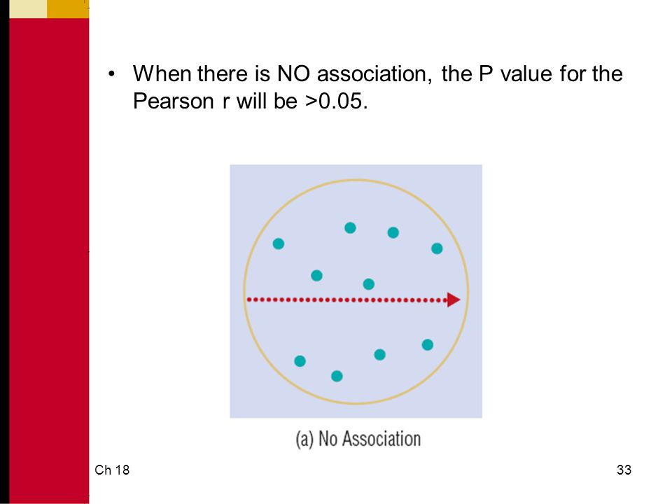 Ch 1833 When there is NO association, the P value for the Pearson r will be >0.05.
