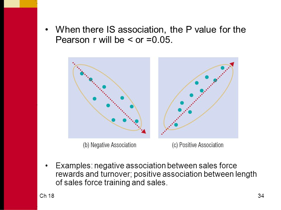 Ch 1834 When there IS association, the P value for the Pearson r will be < or =0.05.