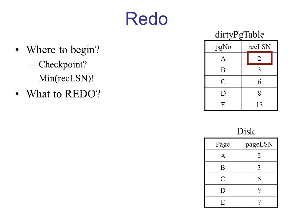 Redo Where to begin. –Checkpoint. –Min(recLSN). What to REDO.