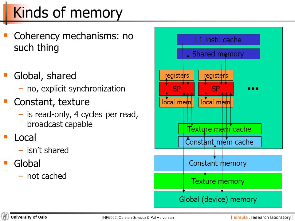 INF5062, Carsten Griwodz & Pål Halvorsen University of Oslo Kinds of memory  Coherency mechanisms: no such thing  Global, shared −no, explicit synchronization  Constant, texture −is read-only, 4 cycles per read, broadcast capable  Local −isn't shared  Global −not cached L1 instr.
