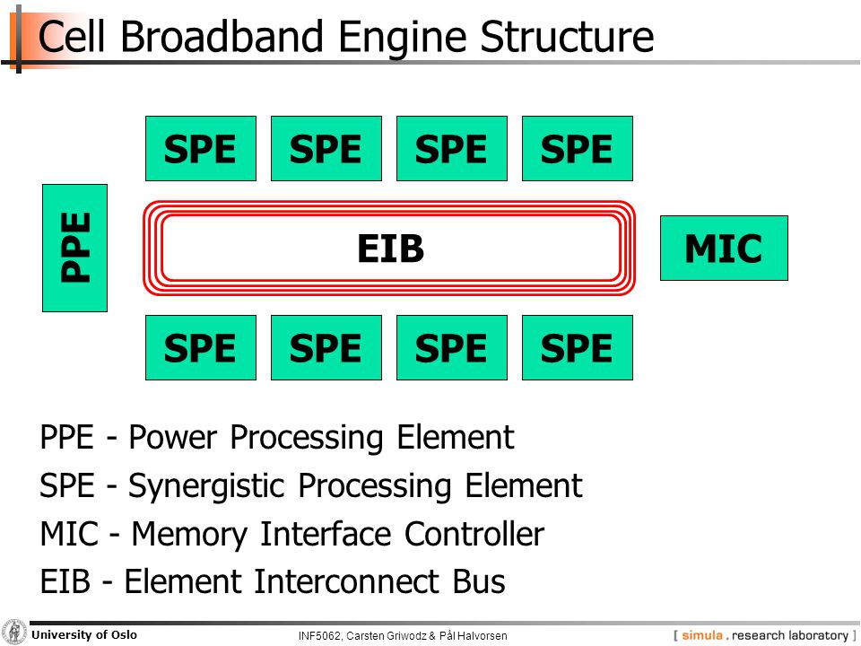 INF5062, Carsten Griwodz & Pål Halvorsen University of Oslo SPE PPE MIC EIB Cell Broadband Engine Structure PPE - Power Processing Element SPE - Synergistic Processing Element MIC - Memory Interface Controller EIB - Element Interconnect Bus