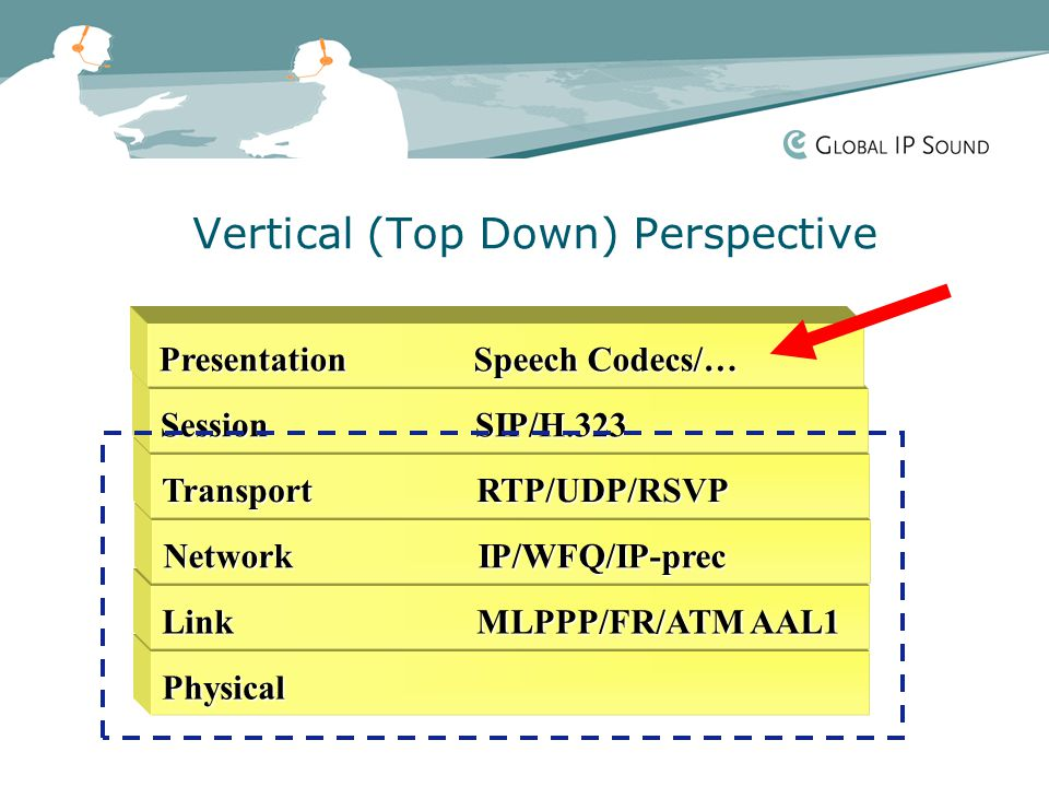 Vertical (Top Down) Perspective Physical LinkMLPPP/FR/ATM AAL1 NetworkIP/WFQ/IP-prec TransportRTP/UDP/RSVP SessionSIP/H.323 PresentationSpeech Codecs/…