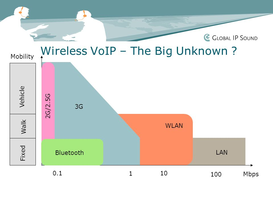 Wireless VoIP – The Big Unknown .
