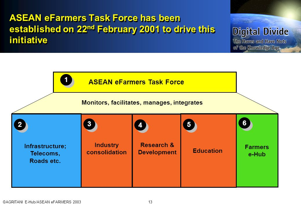 ©AGRITANI E-Hub/ASEAN eFARMERS 200313 ASEAN eFarmers Task Force has been established on 22 nd February 2001 to drive this initiative 1 1 ASEAN eFarmers Task Force Farmers e-Hub 5 5 3 3 2 2 6 6 Infrastructure; Telecoms, Roads etc.