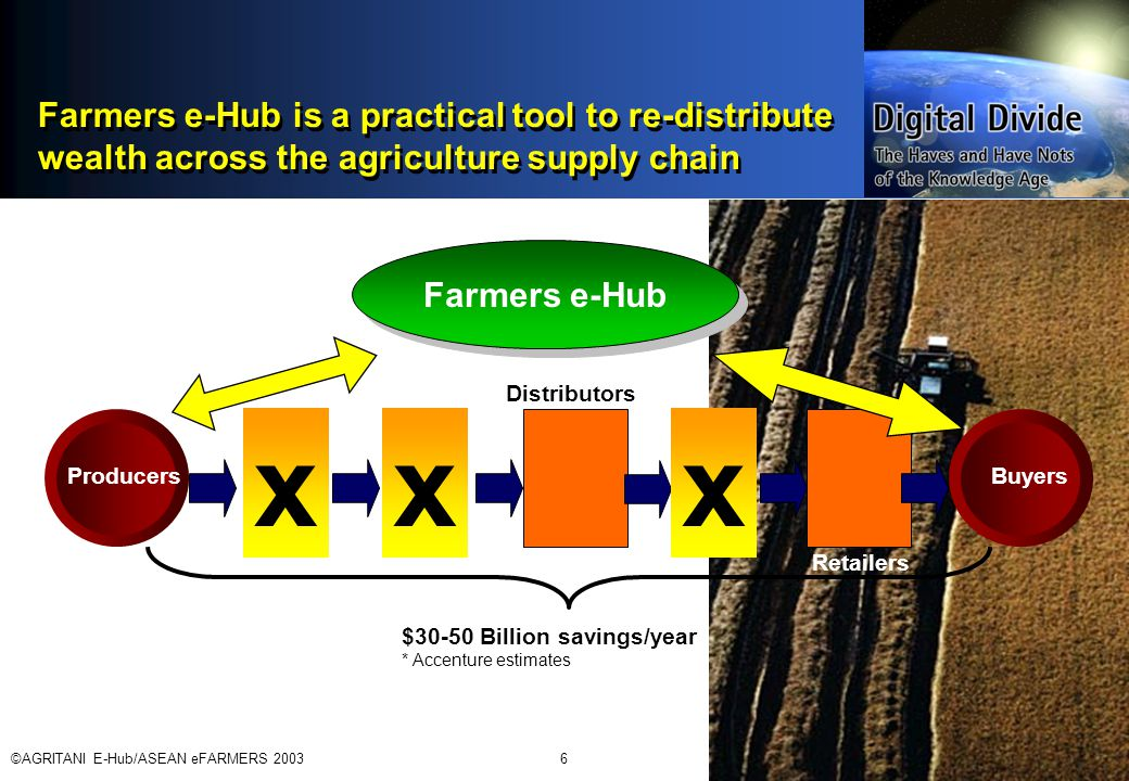 ©AGRITANI E-Hub/ASEAN eFARMERS 20036 Farmers e-Hub is a practical tool to re-distribute wealth across the agriculture supply chain ProducersBuyers x xx Farmers e-Hub $30-50 Billion savings/year * Accenture estimates x Distributors Retailers
