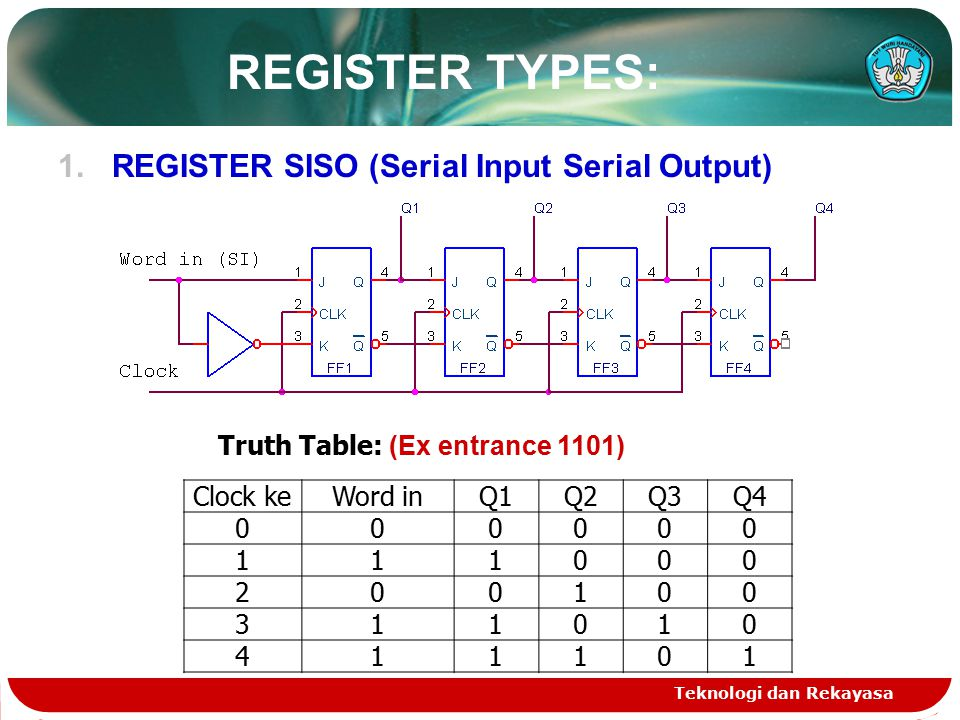 REGISTER TYPES: 1.REGISTER SISO (Serial Input Serial Output) Teknologi dan Rekayasa Clock keWord inQ1Q2Q3Q4 000000 111000 200100 311010 411101 Truth Table: (Ex entrance 1101)