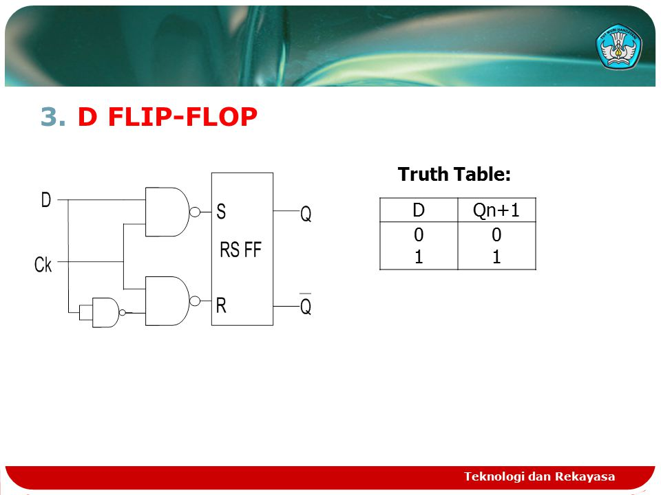 3.D FLIP-FLOP Teknologi dan Rekayasa DQn+1 0101 0101 Truth Table: