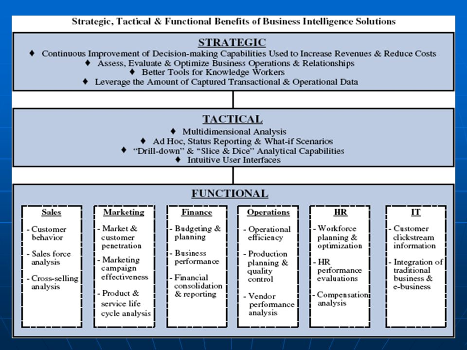 Strategic, Tactical & Functional Benefits of Business Intelligence