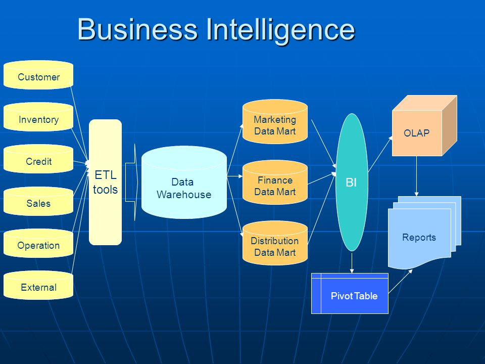 Business Intelligence Customer Inventory Operation External Credit Sales ETL tools Data Warehouse Marketing Data Mart Finance Data Mart Distribution Data Mart BI OLAP Reports Pivot Table