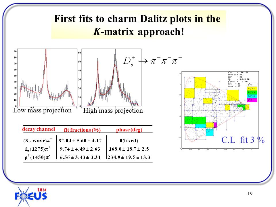 19 First fits to charm Dalitz plots in the K-matrix approach.