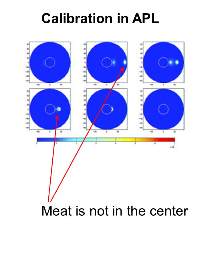 Calibration in APL Meat is not in the center