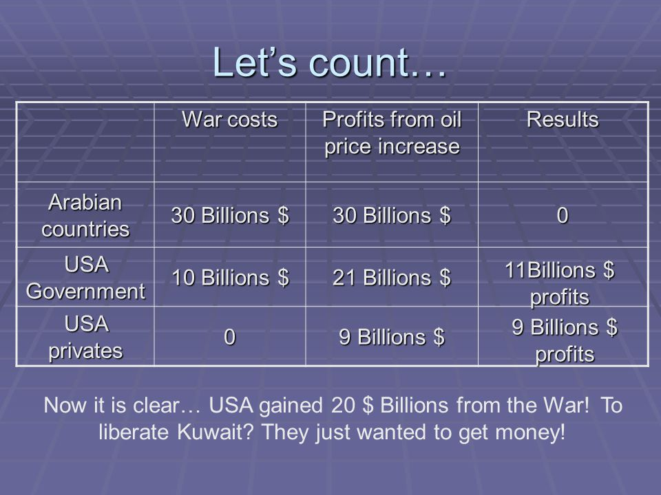 Let's count… War costs Profits from oil price increase Results Arabian countries 30 Billions $ 0 USA Government 10 Billions $ 21 Billions $ USA privates 0 9 Billions $ 9 Billions $ profits Now it is clear… USA gained 20 $ Billions from the War.