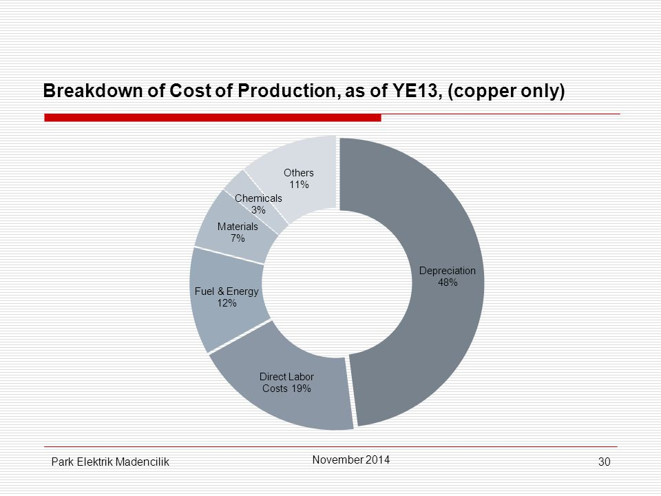 30 Breakdown of Cost of Production, as of YE13, (copper only) November 2014 Park Elektrik Madencilik