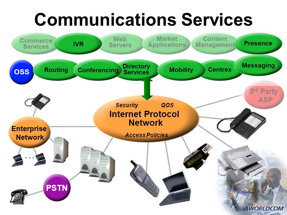 Communications Services Web Servers Market Applications Content Management Commerce Services 3 rd Party ASP Enterprise Network...