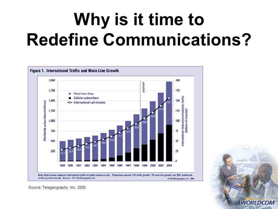 Source: Telegeography, Inc. 2000 Why is it time to Redefine Communications