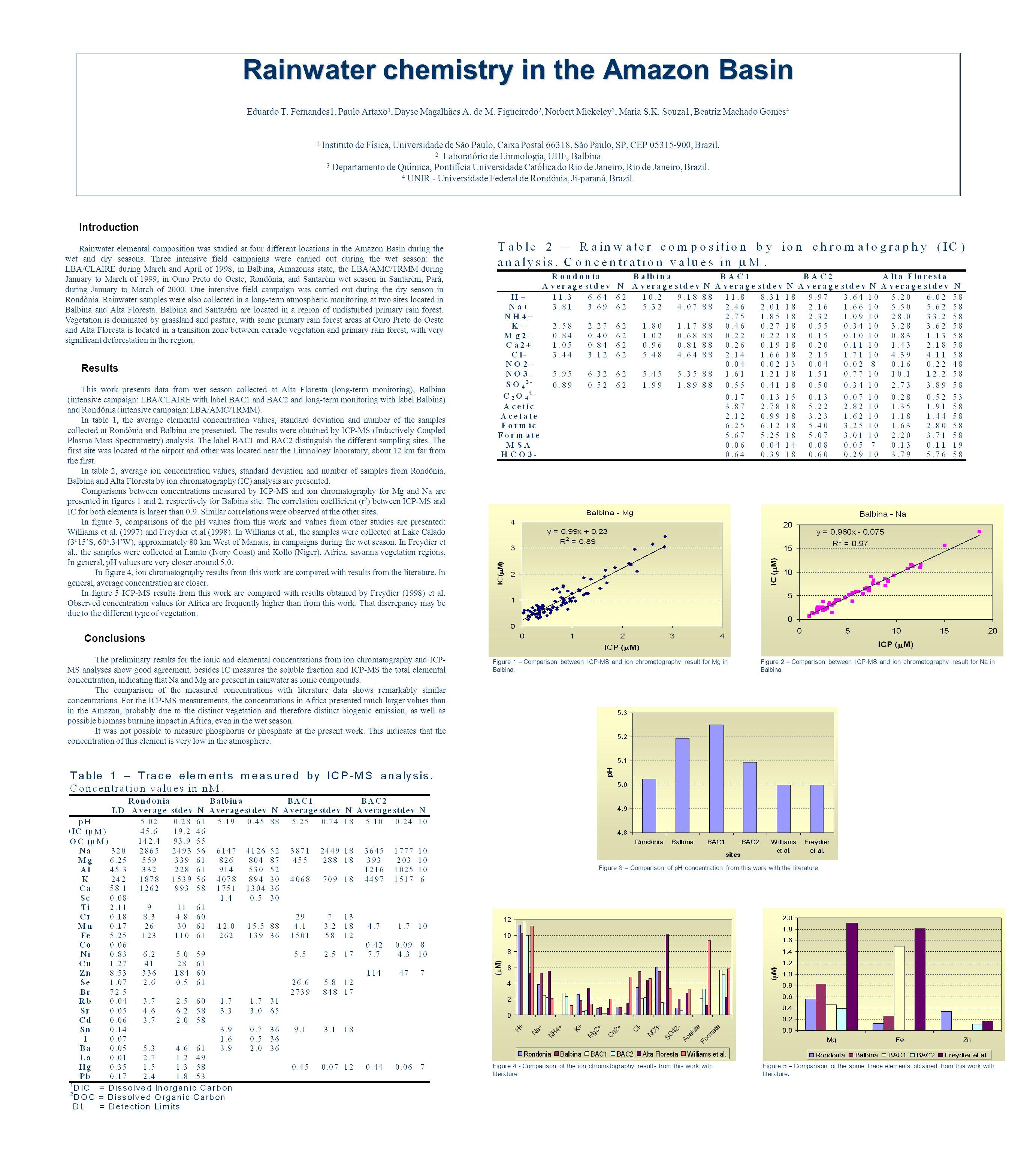Rainwater Basin Chemistry In Amazon The N0nZ8PXwOk