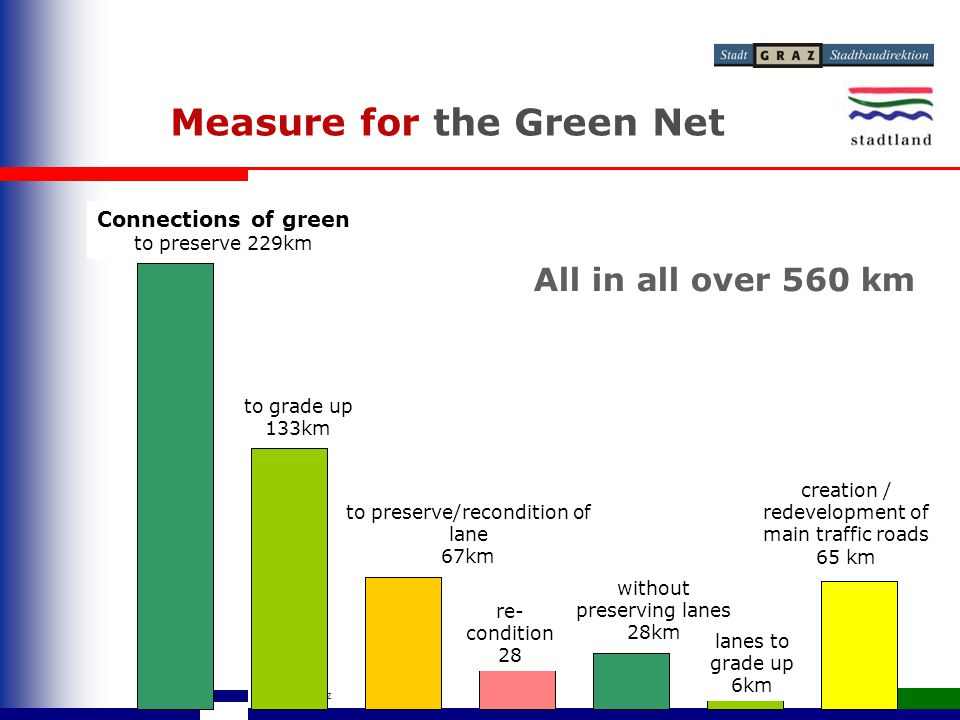 Grünes Netz Graz Measure for the Green Net Connections of green to preserve 229km All in all over 560 km to grade up 133km creation / redevelopment of main traffic roads 65 km re- condition 28 without preserving lanes 28km lanes to grade up 6km to preserve/recondition of lane 67km