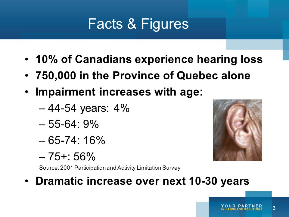 3 Facts & Figures 10% of Canadians experience hearing loss 750,000 in the Province of Quebec alone Impairment increases with age: –44-54 years: 4% –55-64: 9% –65-74: 16% –75+: 56% Source: 2001 Participation and Activity Limitation Survey Dramatic increase over next 10-30 years