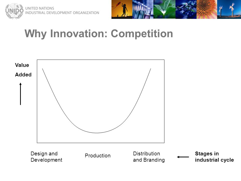Why Innovation: Competition Value Added Design and Development Production Distribution and Branding Stages in industrial cycle