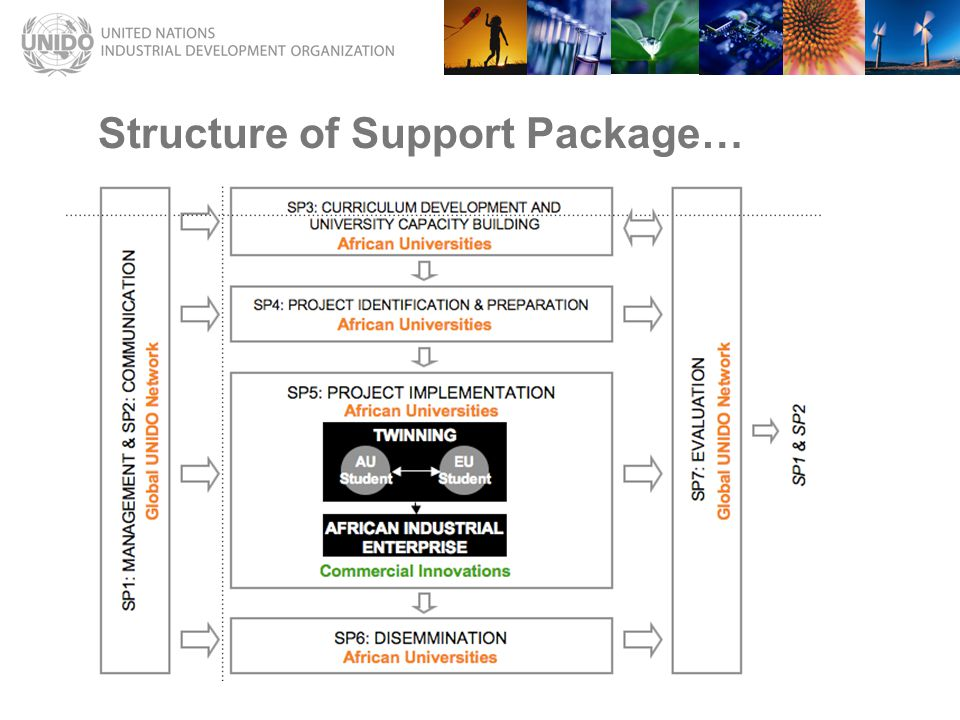 Structure of Support Package…