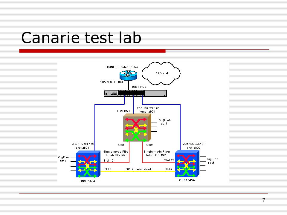 7 Canarie test lab