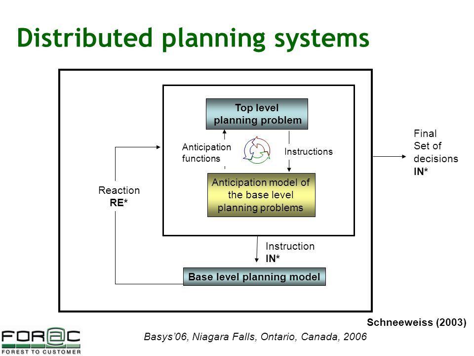 Basys'06, Niagara Falls, Ontario, Canada, 2006 Distributed planning systems Top level planning problem Anticipation model of the base level planning problems Base level planning model Final Set of decisions IN* Reaction RE* Instruction IN* Anticipation functions Instructions Schneeweiss (2003)