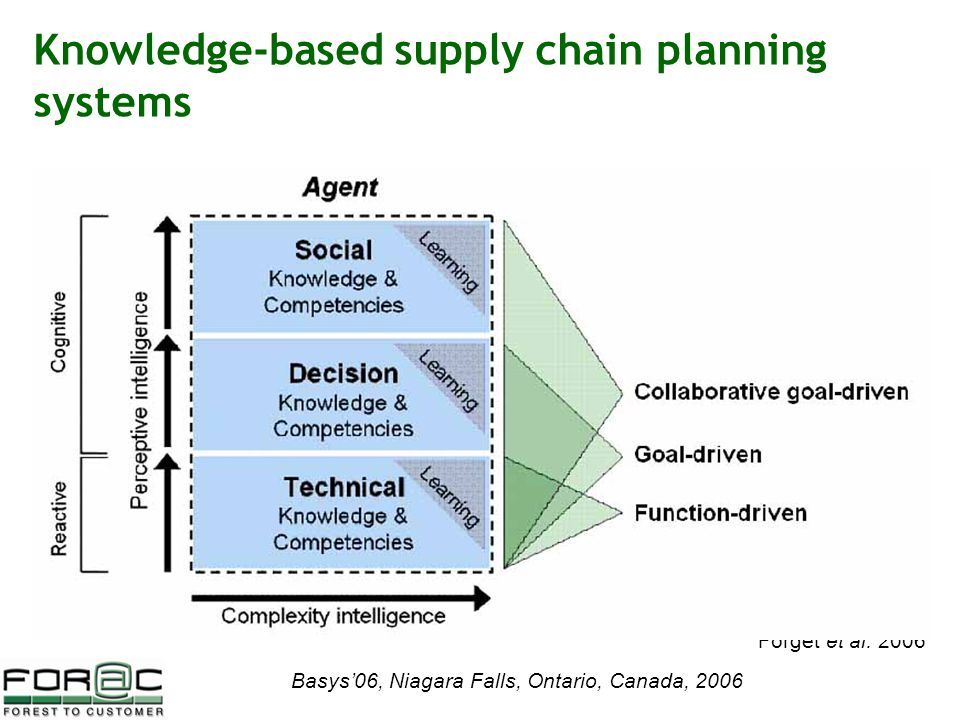 Basys'06, Niagara Falls, Ontario, Canada, 2006 Knowledge-based supply chain planning systems Forget et al.