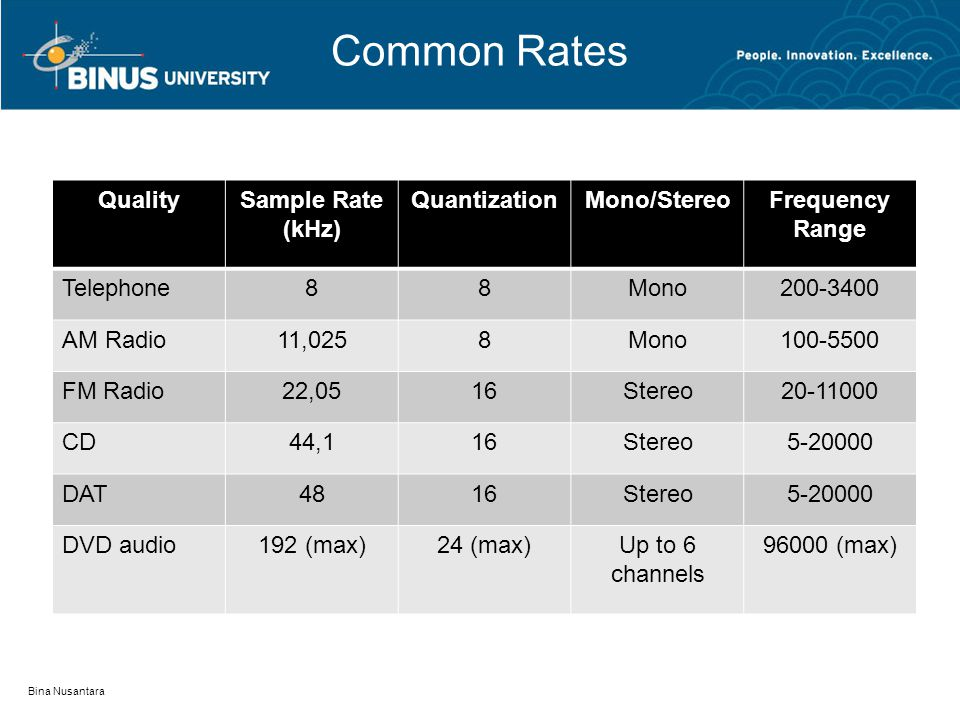 Common Rates QualitySample Rate (kHz) QuantizationMono/StereoFrequency Range Telephone88Mono AM Radio11,0258Mono FM Radio22,0516Stereo CD44,116Stereo DAT4816Stereo DVD audio192 (max)24 (max)Up to 6 channels (max) Bina Nusantara