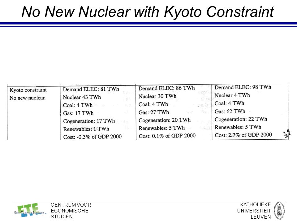 KATHOLIEKE UNIVERSITEIT LEUVEN CENTRUM VOOR ECONOMISCHE STUDIEN No New Nuclear with Kyoto Constraint