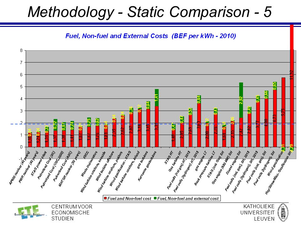KATHOLIEKE UNIVERSITEIT LEUVEN CENTRUM VOOR ECONOMISCHE STUDIEN Methodology - Static Comparison - 5