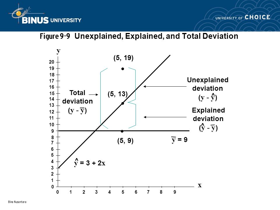 Bina Nusantara Total deviation ( y - y ) Unexplained deviation ( y - y ) Explained deviation ( y - y ) (5, 19) (5, 13) (5, 9) y = x ^ y = 9 ^ ^ y x Figure 9-9 Unexplained, Explained, and Total Deviation