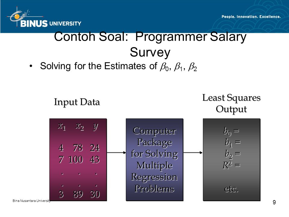Bina Nusantara University 9 Contoh Soal: Programmer Salary Survey Solving for the Estimates of  0,  1,  2 ComputerPackage for Solving MultipleRegressionProblemsComputerPackage MultipleRegressionProblems b 0 = b 1 = b 1 = b 2 = b 2 = R 2 = etc.