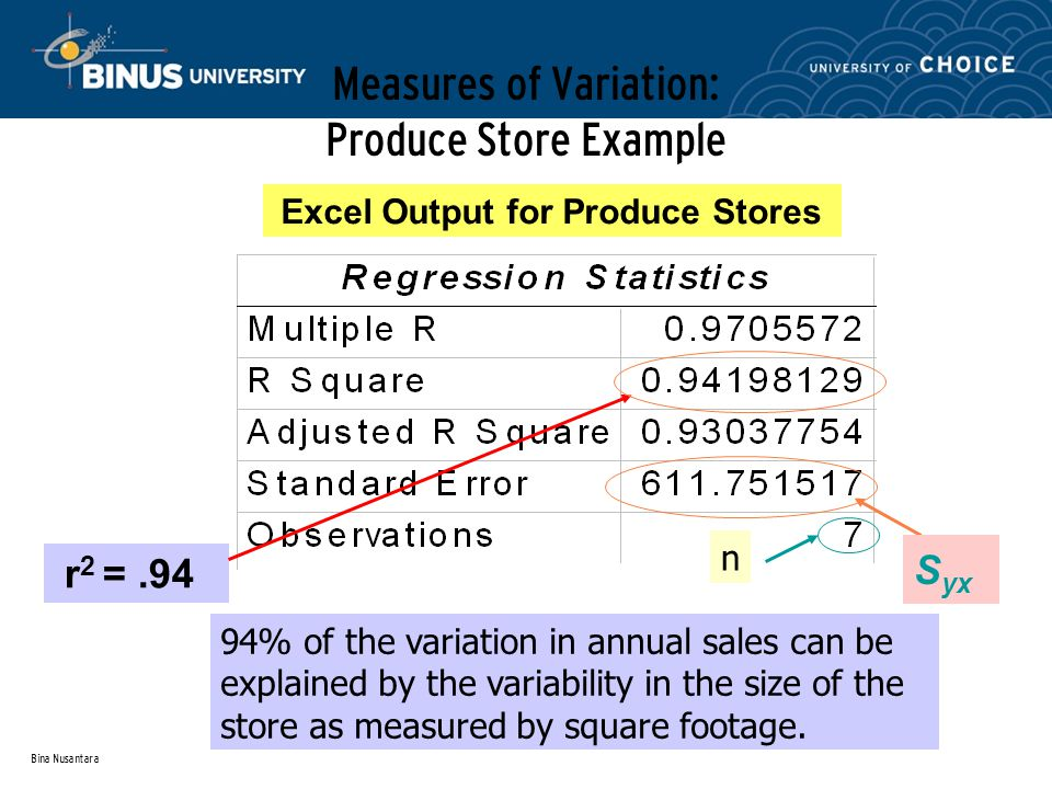 Bina Nusantara Measures of Variation: Produce Store Example Excel Output for Produce Stores r 2 =.94 94% of the variation in annual sales can be explained by the variability in the size of the store as measured by square footage.