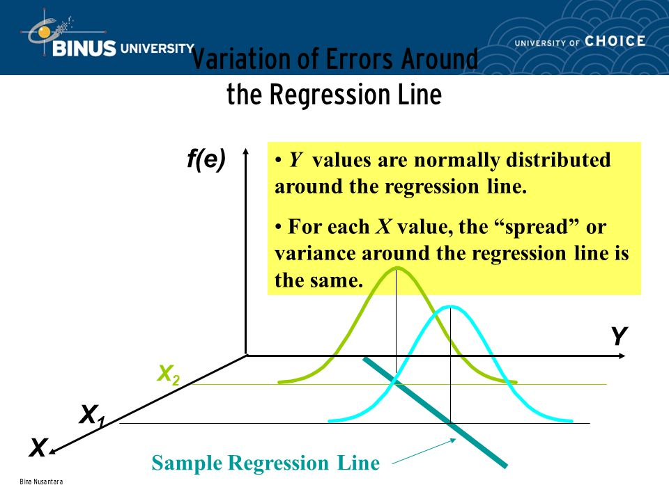 Bina Nusantara Y values are normally distributed around the regression line.