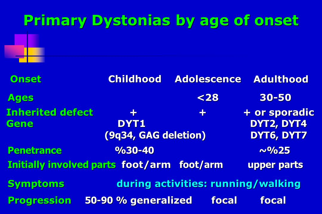 Primary Dystonias by age of onset Childhood Adolescence Childhood Adolescence Adulthood Onset Inherited defect or sporadic Inherited defect or sporadic GeneDYT1 DYT2, DYT4 (9q34, GAG deletion) DYT6, DYT7 GeneDYT1 DYT2, DYT4 (9q34, GAG deletion) DYT6, DYT7 Initially involved parts foot/arm foot/arm upper parts Symptoms during activities: running/walking Progression % generalized focal focal Ages < Penetrance %30-40 ~%25
