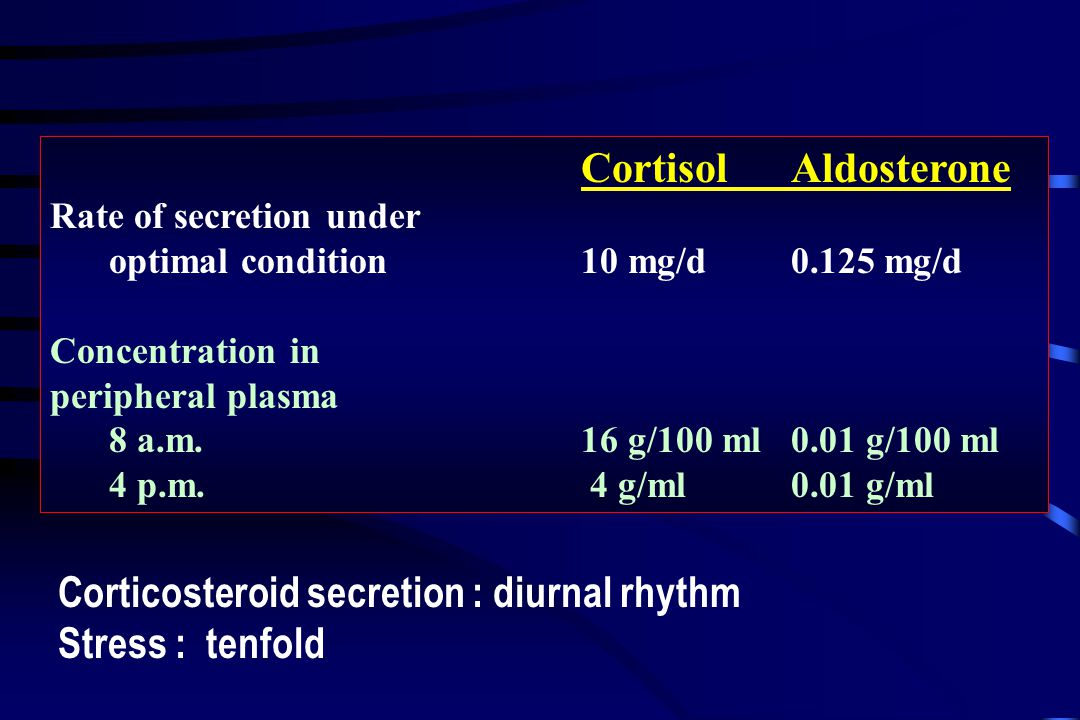 Corticosteroid secretion : diurnal rhythm Stress : tenfold CortisolAldosterone Rate of secretion under optimal condition10 mg/d0.125 mg/d Concentration in peripheral plasma 8 a.m.16 g/100 ml0.01 g/100 ml 4 p.m.