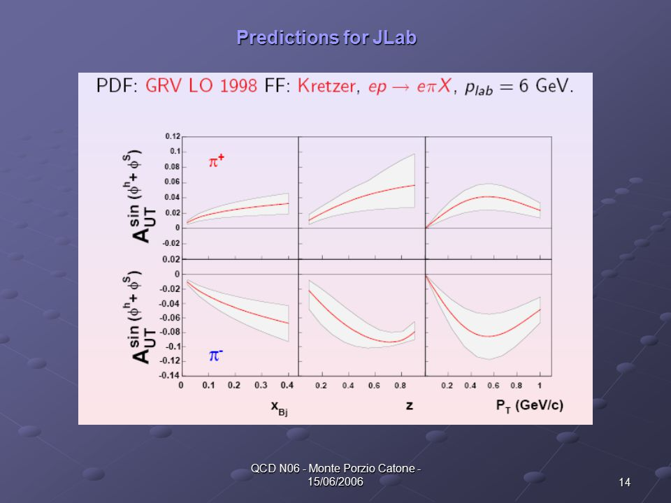 14 QCD N06 - Monte Porzio Catone - 15/06/2006 Predictions for JLab