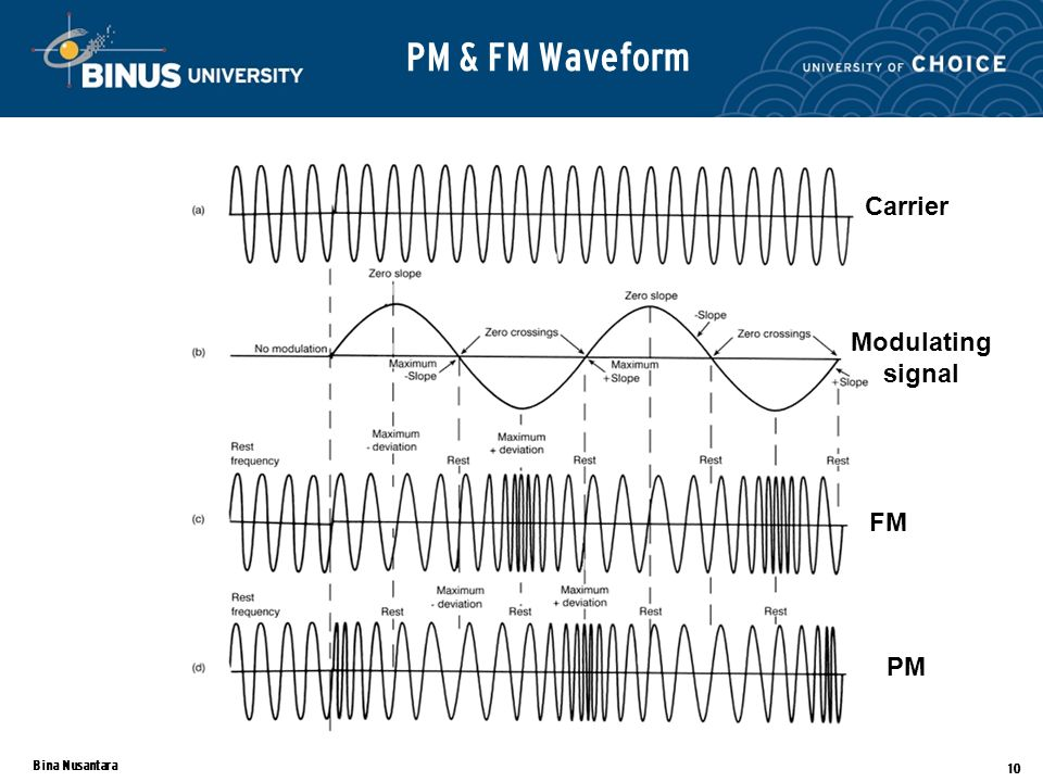 Bina Nusantara 10 PM & FM Waveform FM PM Carrier Modulating signal