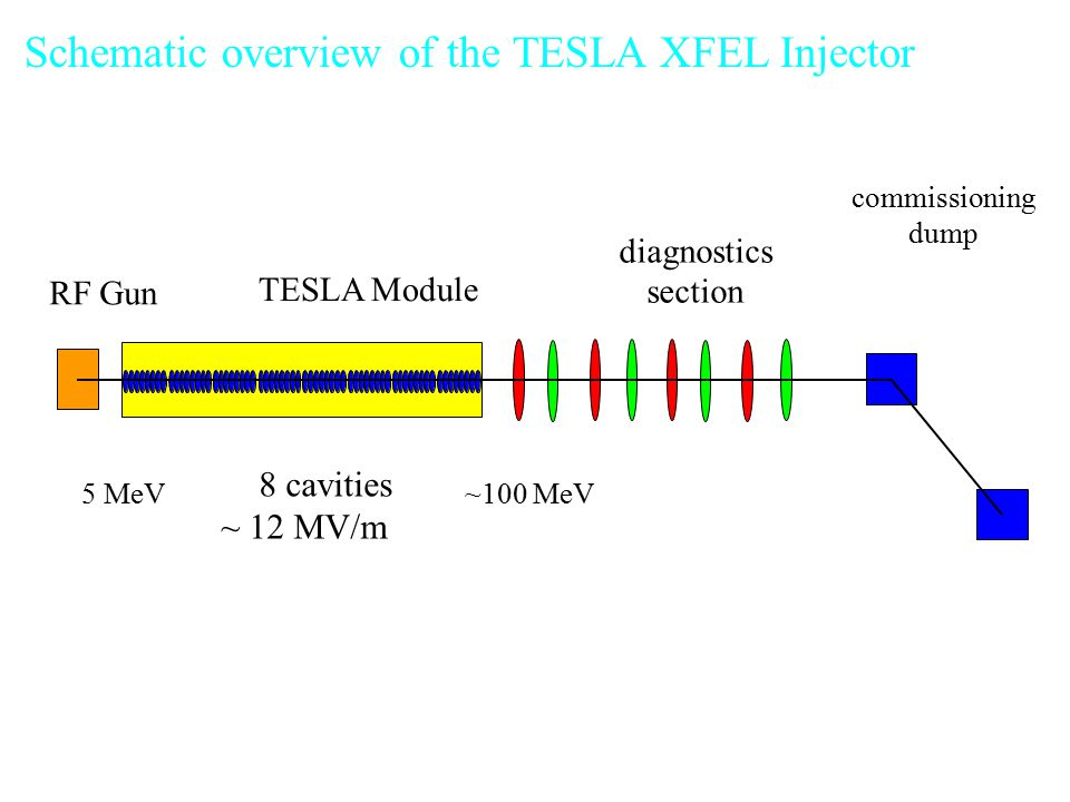 Schematic overview of the TESLA XFEL Injector RF Gun TESLA Module diagnostics section commissioning dump 8 cavities ~ 12 MV/m 5 MeV ~100 MeV