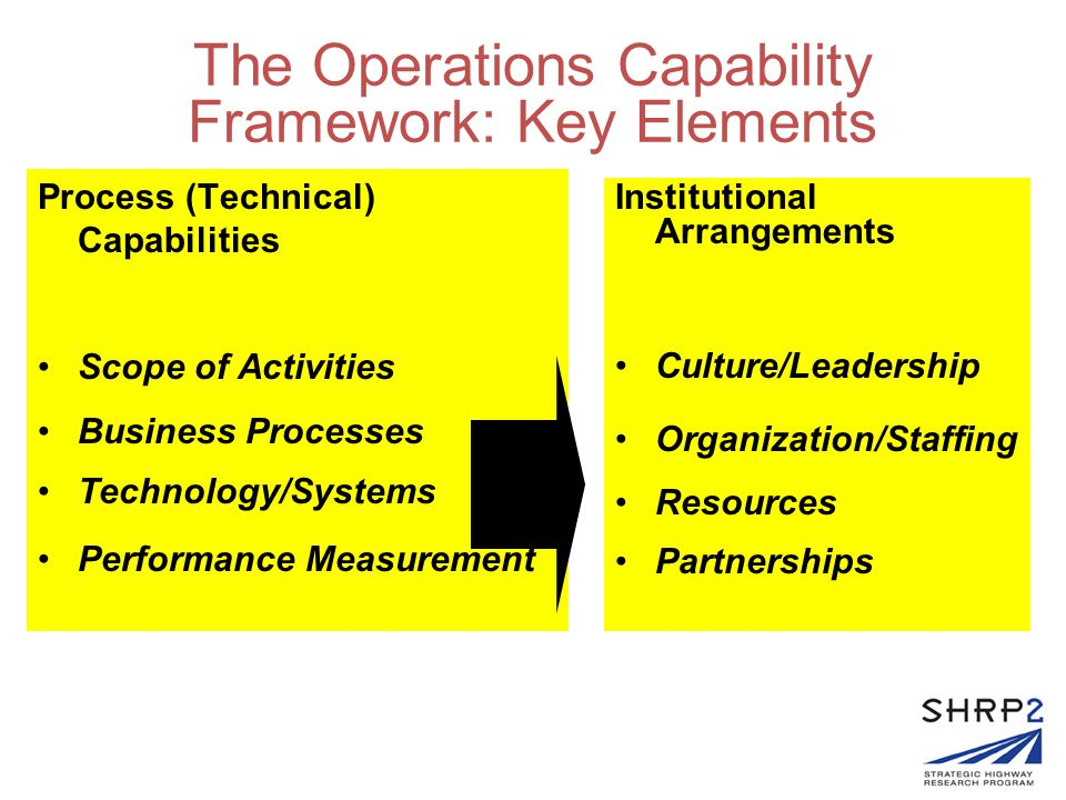 Institutional Preconditions to Advancing Operational