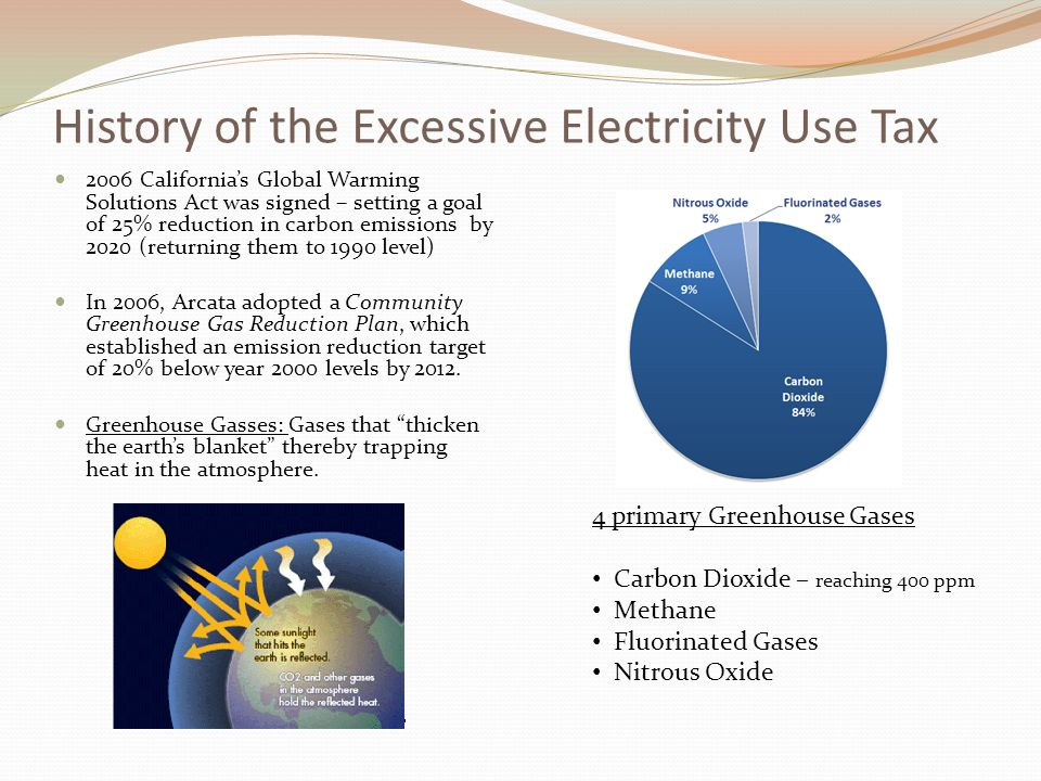 History of the Excessive Electricity Use Tax 2006 California's Global Warming Solutions Act was signed – setting a goal of 25% reduction in carbon emissions by 2020 (returning them to 1990 level) In 2006, Arcata adopted a Community Greenhouse Gas Reduction Plan, which established an emission reduction target of 20% below year 2000 levels by 2012.