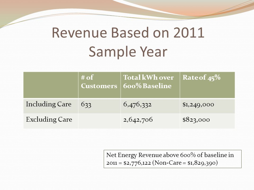 Revenue Based on 2011 Sample Year # of Customers Total kWh over 600% Baseline Rate of 45% Including Care6336,476,332$1,249,000 Excluding Care2,642,706$823,000 Net Energy Revenue above 600% of baseline in 2011 = $2,776,122 (Non-Care = $1,829,390)