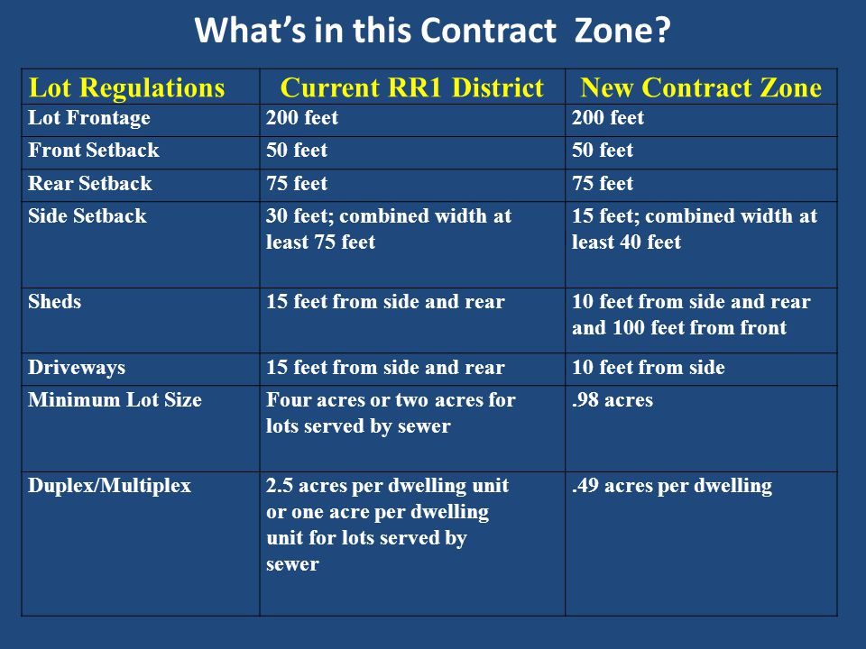 What's in this Contract Zone.