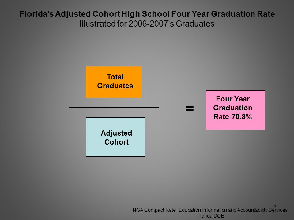 Florida's Adjusted Cohort High School Four Year Graduation Rate Illustrated for 's Graduates th graders th graders th graders th graders = Adjusted Cohort The Denominator Transfers into Each Grade Level Transfers from Each Grade Level Adjusted Cohort -- = The Numerator Students not graduating Dropouts during the 4 years Total Graduates 8