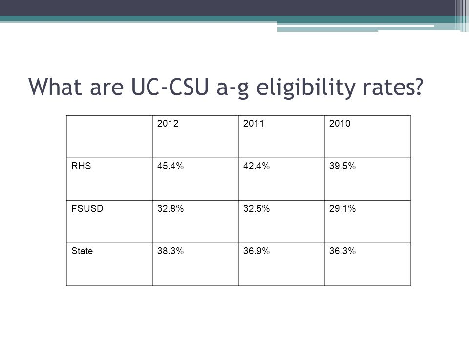 What are UC-CSU a-g eligibility rates.