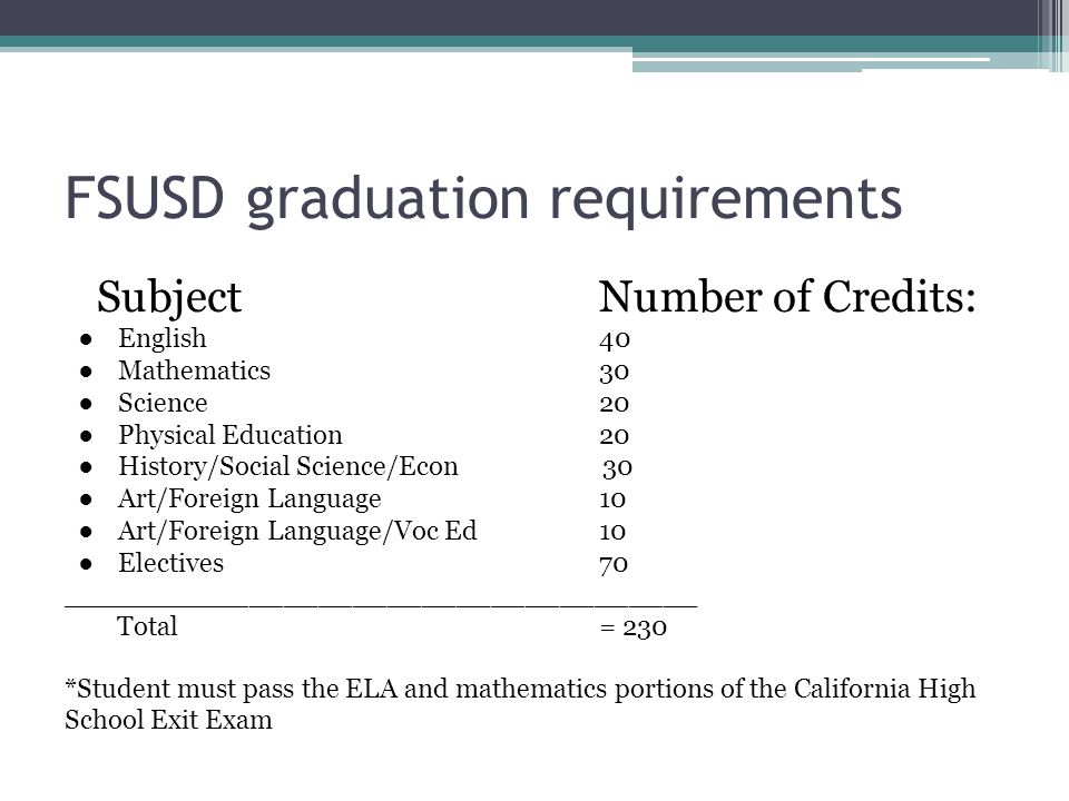 FSUSD graduation requirements SubjectNumber of Credits: ●English40 ●Mathematics30 ●Science20 ●Physical Education20 ●History/Social Science/Econ 30 ●Art/Foreign Language10 ●Art/Foreign Language/Voc Ed10 ●Electives70 _____________________________________ Total= 230 *Student must pass the ELA and mathematics portions of the California High School Exit Exam