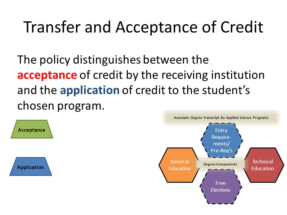 Transfer and Acceptance of Credit The policy distinguishes between the acceptance of credit by the receiving institution and the application of credit to the student's chosen program.