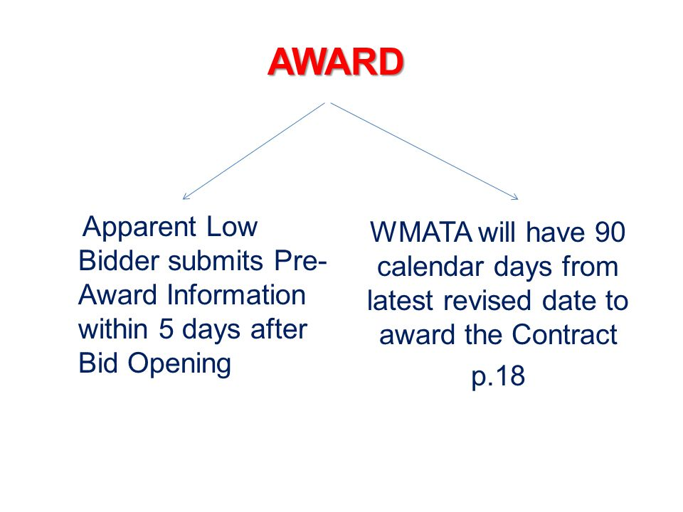 AWARD Apparent Low Bidder submits Pre- Award Information within 5 days after Bid Opening WMATA will have 90 calendar days from latest revised date to award the Contract p.18