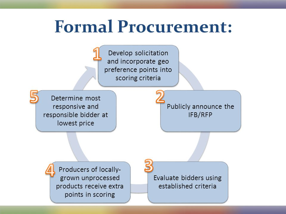 Develop solicitation and incorporate geo preference points into scoring criteria Publicly announce the IFB/RFP Evaluate bidders using established criteria Producers of locally- grown unprocessed products receive extra points in scoring Determine most responsive and responsible bidder at lowest price Formal Procurement: