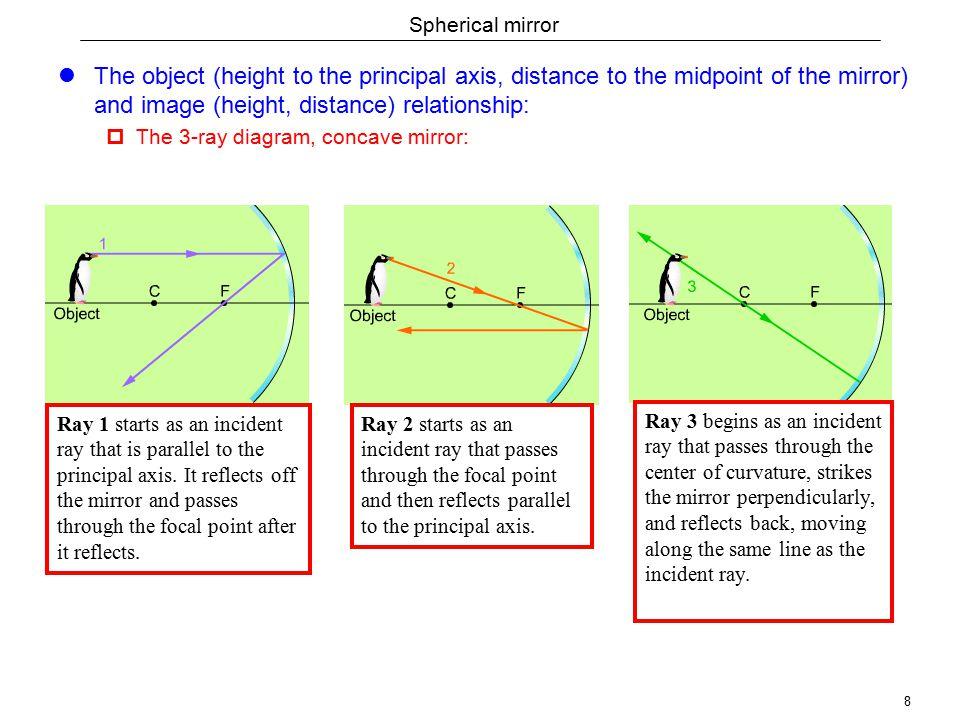 1 Geometric Optics Light In Geometric Optics Is Discussed In Rays